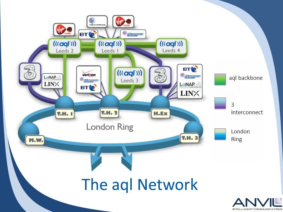 The aql Network aql backbone 3 Interconnect London Ring
