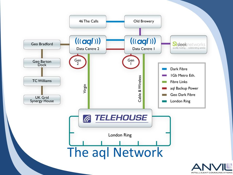 The aql Network