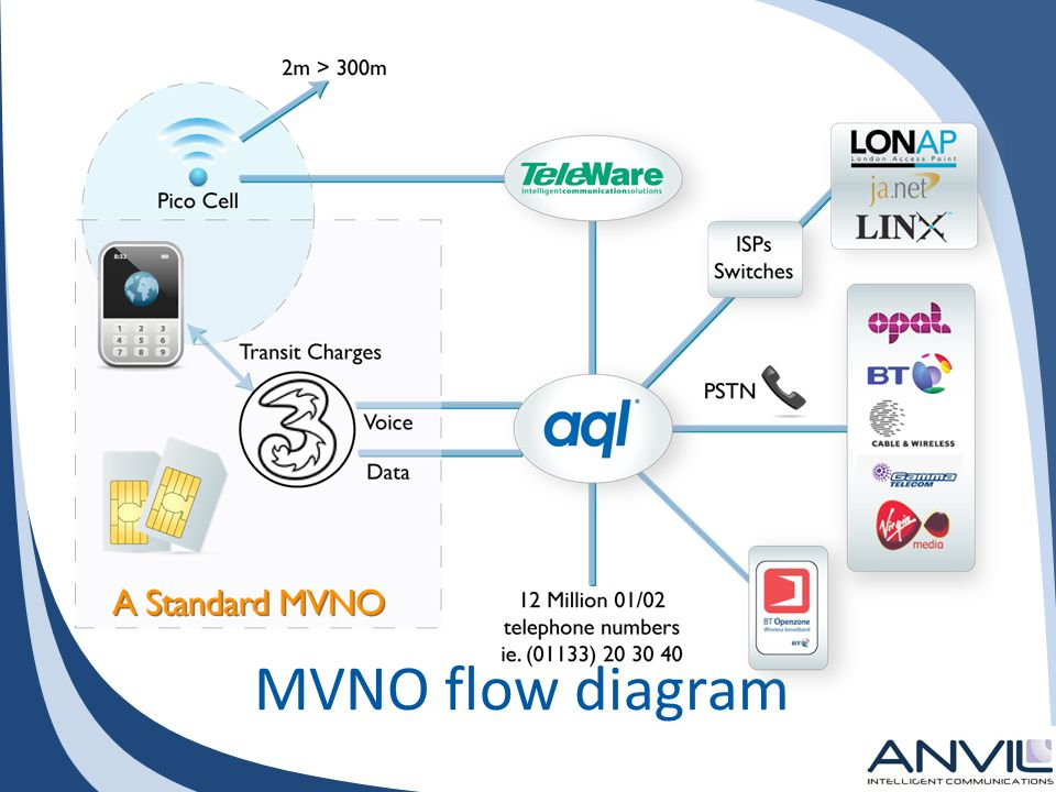MVNO flow diagram