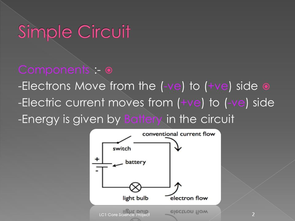  Components :-  -Electrons Move from the (-ve) to (+ve) side -Electric current moves from (+ve) to (-ve) side -Energy is given by Battery in the circuit 2 LC1 Core Science Project