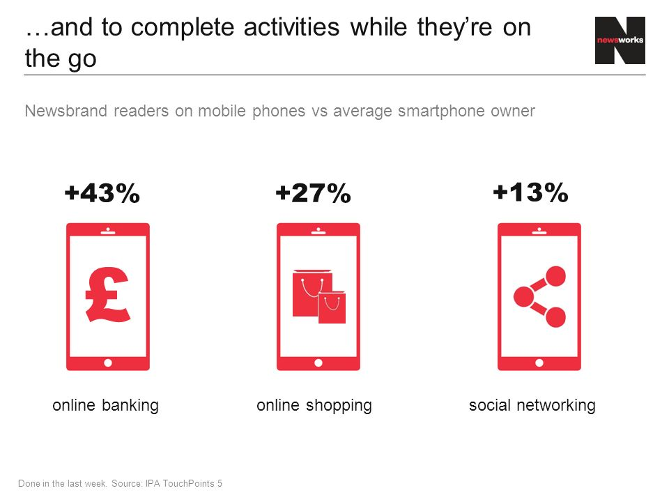 …and to complete activities while they're on the go Newsbrand readers on mobile phones vs average smartphone owner online shoppingonline bankingsocial networking +27%+43% +13% £ Done in the last week.