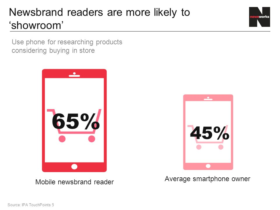 Newsbrand readers are more likely to 'showroom' Use phone for researching products considering buying in store Source: IPA TouchPoints 5 Mobile newsbrand reader Average smartphone owner 45% 65%