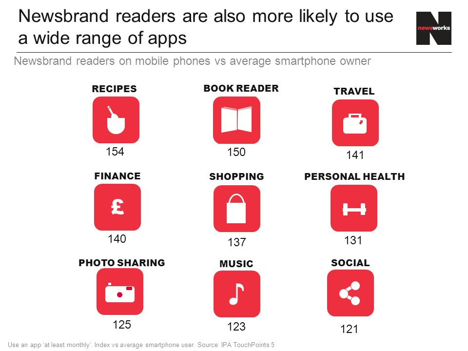Newsbrand readers are also more likely to use a wide range of apps ♪ £ MUSIC TRAVEL BOOK READER FINANCE RECIPES PHOTO SHARING PERSONAL HEALTH SOCIAL SHOPPING Use an app 'at least monthly'.