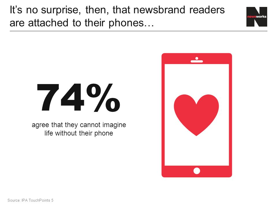 It's no surprise, then, that newsbrand readers are attached to their phones… 74% agree that they cannot imagine life without their phone Source: IPA TouchPoints 5