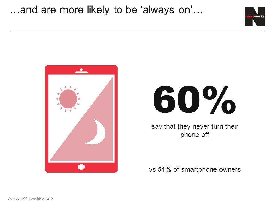 …and are more likely to be 'always on'… 60% say that they never turn their phone off Source: IPA TouchPoints 5 vs 51% of smartphone owners