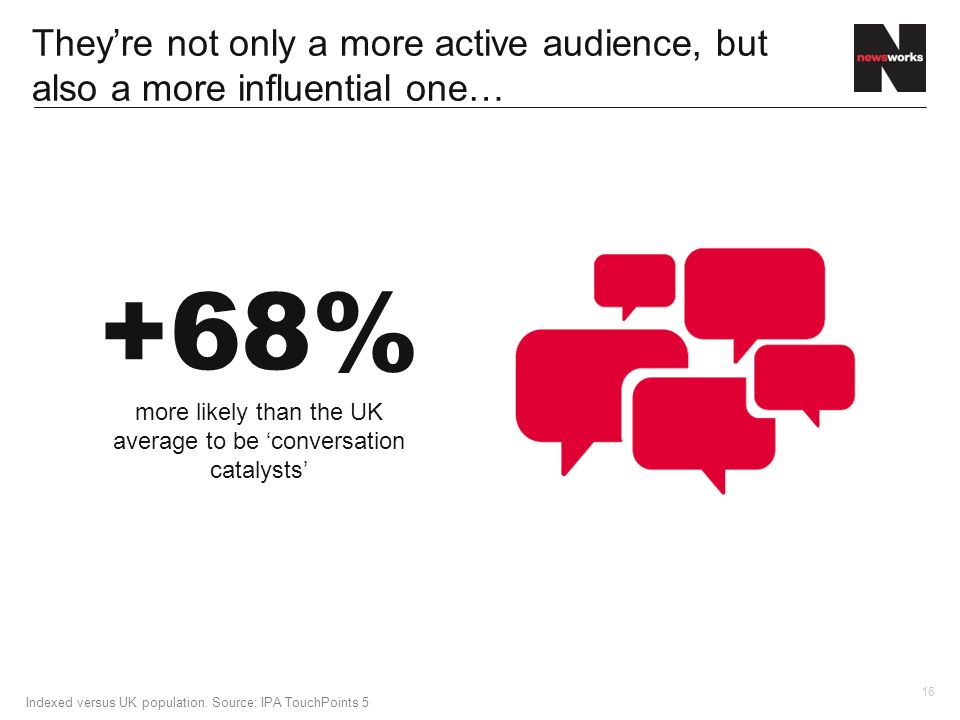 16 They're not only a more active audience, but also a more influential one… +68% more likely than the UK average to be 'conversation catalysts' Indexed versus UK population.