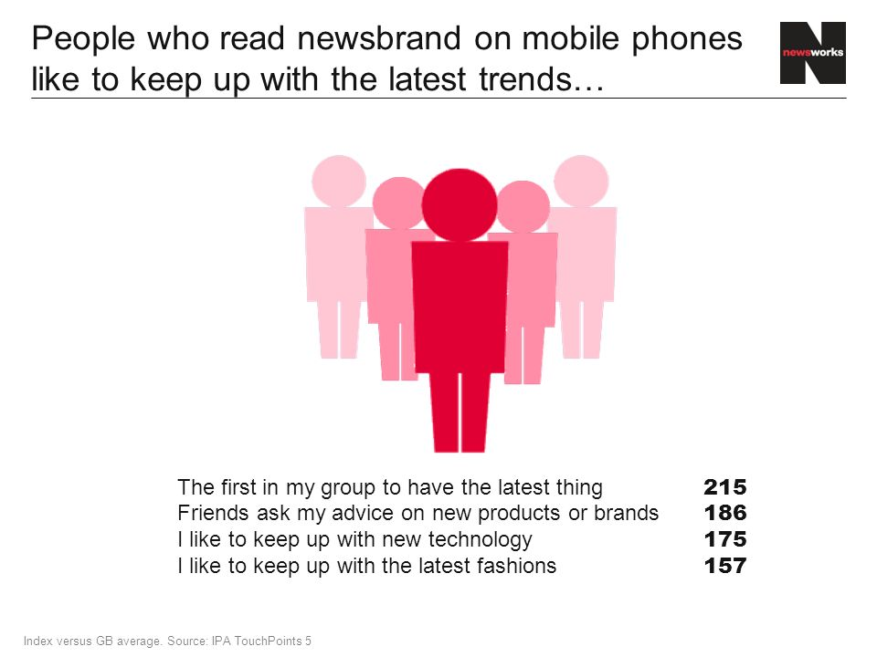 People who read newsbrand on mobile phones like to keep up with the latest trends… Index versus GB average.
