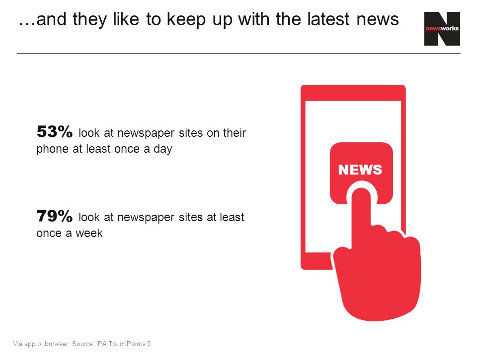 …and they like to keep up with the latest news 79% look at newspaper sites at least once a week 53% look at newspaper sites on their phone at least once a day Via app or browser.