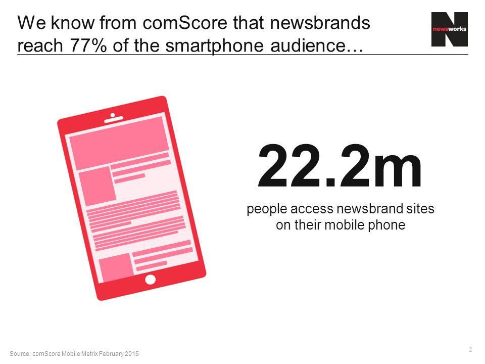 2 We know from comScore that newsbrands reach 77% of the smartphone audience… Source; comScore Mobile Metrix February m people access newsbrand sites on their mobile phone
