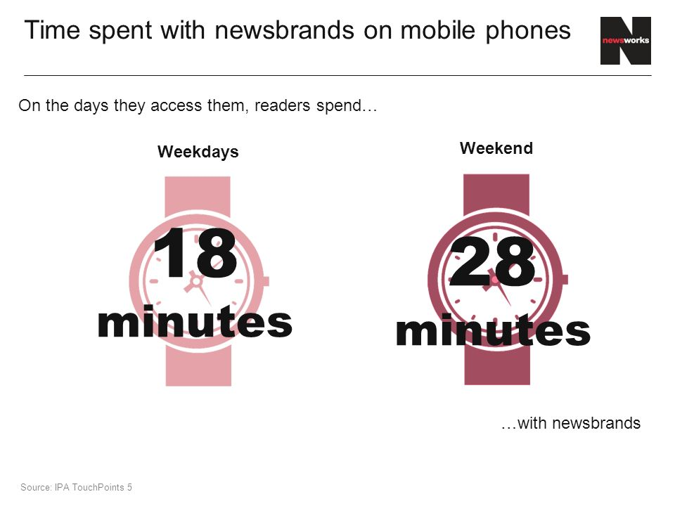 48% Time spent with newsbrands on mobile phones Source: IPA TouchPoints 5 18 minutes Weekdays 28 minutes Weekend On the days they access them, readers spend… …with newsbrands
