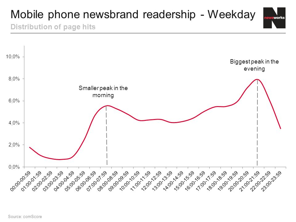Distribution of page hits Mobile phone newsbrand readership - Weekday Source: comScore Smaller peak in the morning Biggest peak in the evening