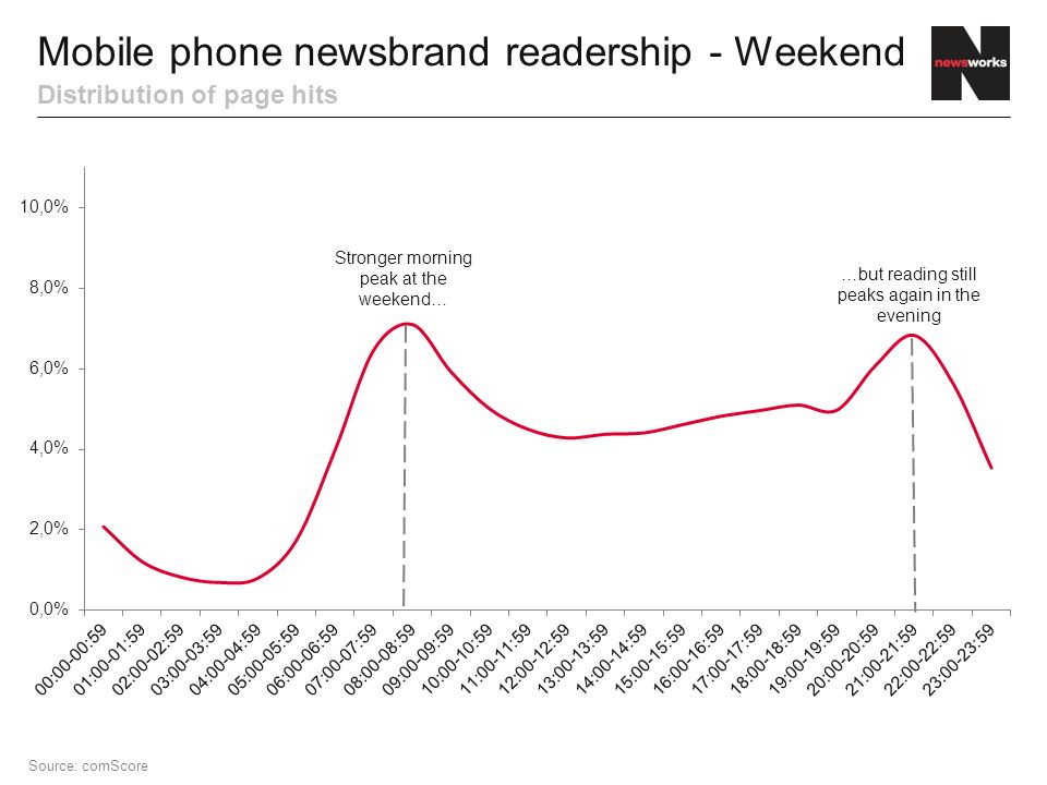 Distribution of page hits Mobile phone newsbrand readership - Weekend Source: comScore Stronger morning peak at the weekend… …but reading still peaks again in the evening
