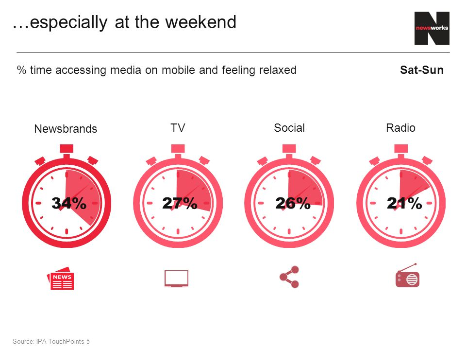 …especially at the weekend 27% 26%21%34% Newsbrands TV SocialRadio % time accessing media on mobile and feeling relaxedSat-Sun Source: IPA TouchPoints 5