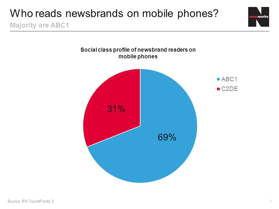 4 Majority are ABC1 Source: IPA TouchPoints 5 Who reads newsbrands on mobile phones.
