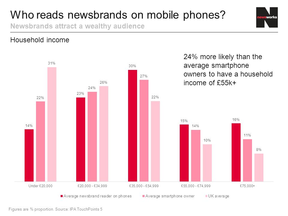 Who reads newsbrands on mobile phones.
