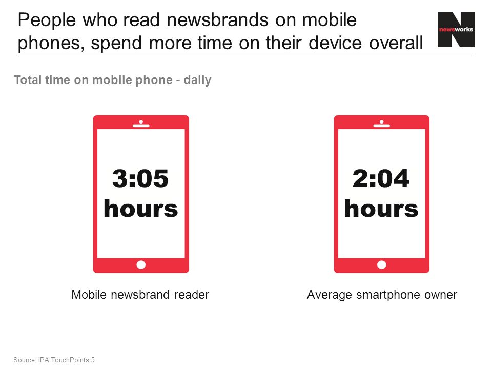 People who read newsbrands on mobile phones, spend more time on their device overall 3:05 hours 2:04 hours Mobile newsbrand readerAverage smartphone owner Source: IPA TouchPoints 5 Total time on mobile phone - daily