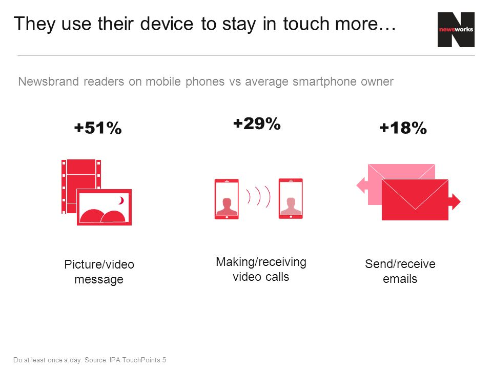 They use their device to stay in touch more… Send/receive  s Picture/video message +18%+51% Making/receiving video calls +29% Do at least once a day.