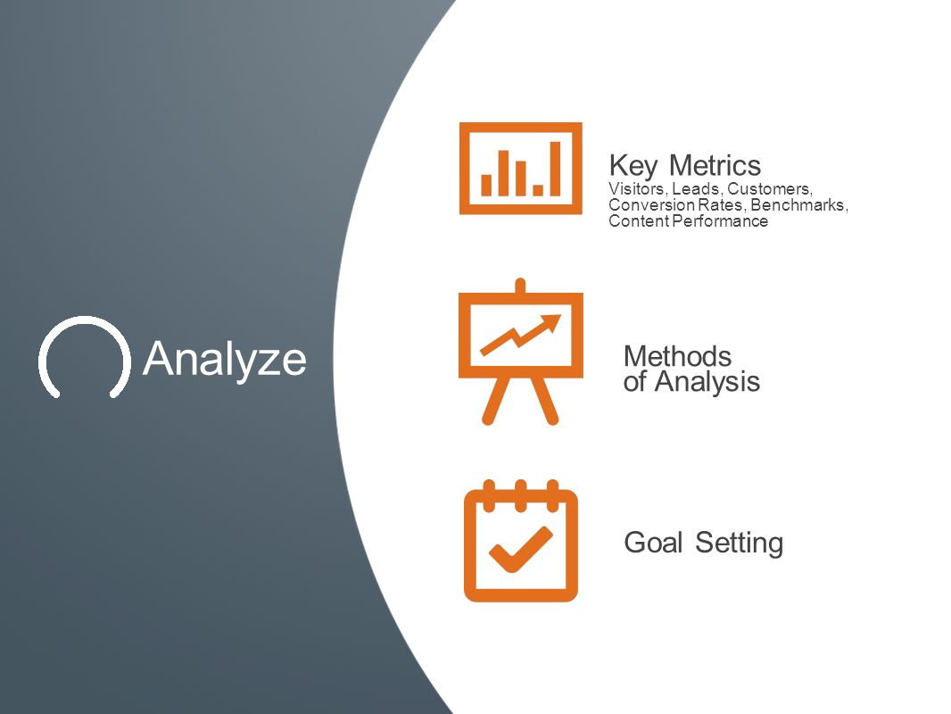 Analyze Key Metrics Visitors, Leads, Customers, Conversion Rates, Benchmarks, Content Performance Methods of Analysis Goal Setting