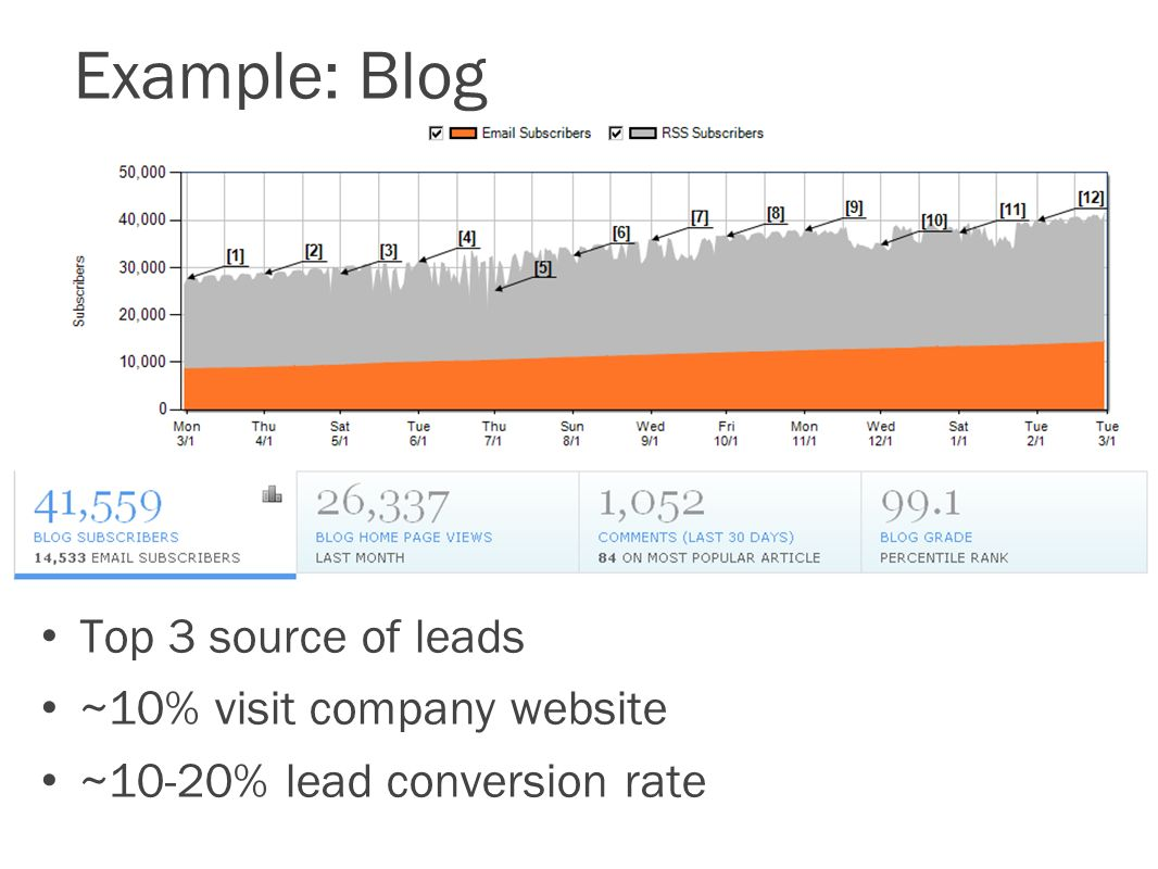 Example: Blog Top 3 source of leads ~10% visit company website ~10-20% lead conversion rate
