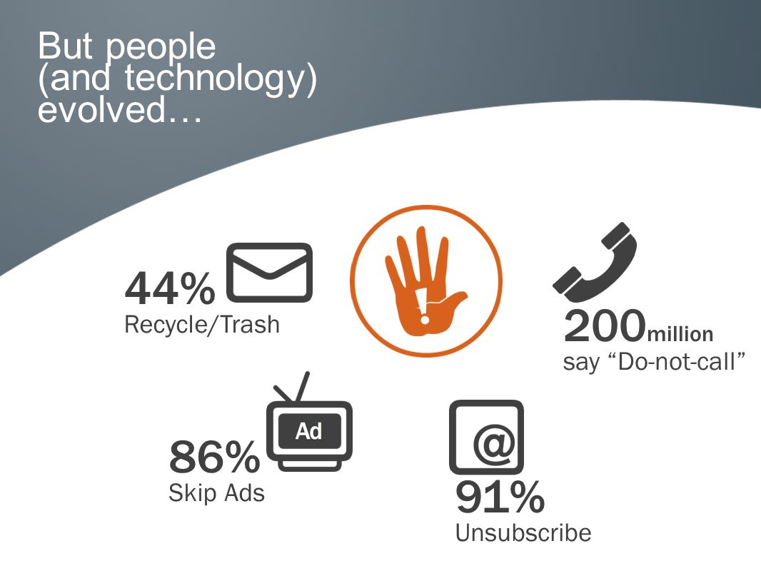 44% Recycle/Trash 86% Skip Ads 91% Unsubscribe 200 million say Do-not-call But people (and technology) evolved…
