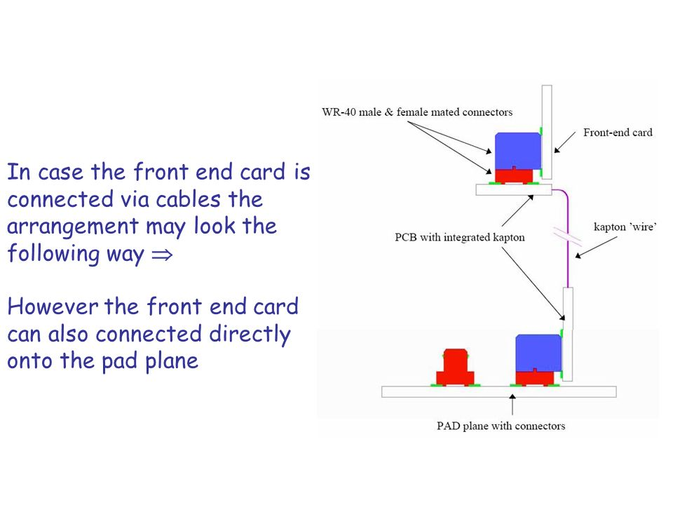 In case the front end card is connected via cables the arrangement may look the following way  However the front end card can also connected directly onto the pad plane