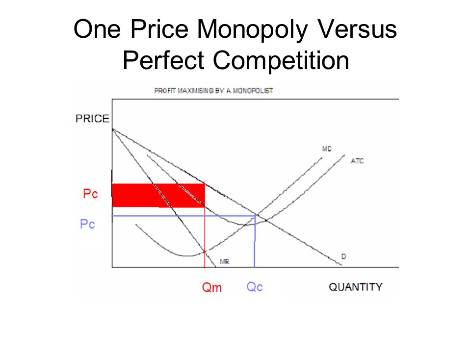 Long Run Competitive Equilibrium One Price Monopoly Versus Perfect