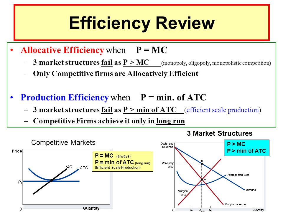 Efficiency Review Allocative Efficiency when P = MC –3 market structures fail as P > MC (monopoly, oligopoly, monopolistic competition) –Only Competitive firms are Allocatively Efficient Production Efficiency when P = min.