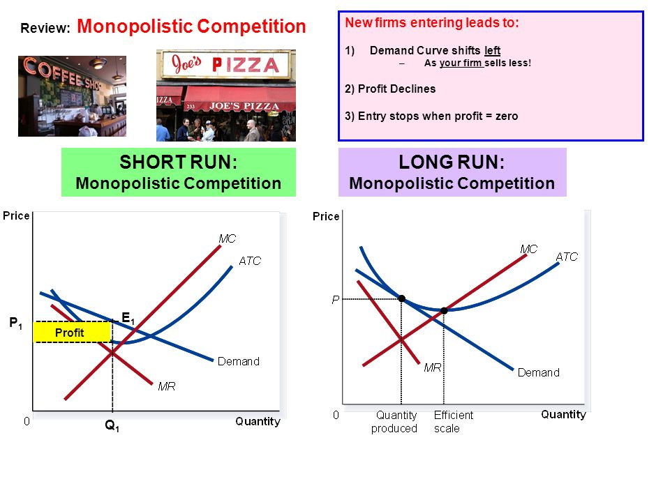 SHORT RUN: Monopolistic Competition LONG RUN: Monopolistic Competition Review: Monopolistic Competition New firms entering leads to: 1)Demand Curve shifts left –As your firm sells less.
