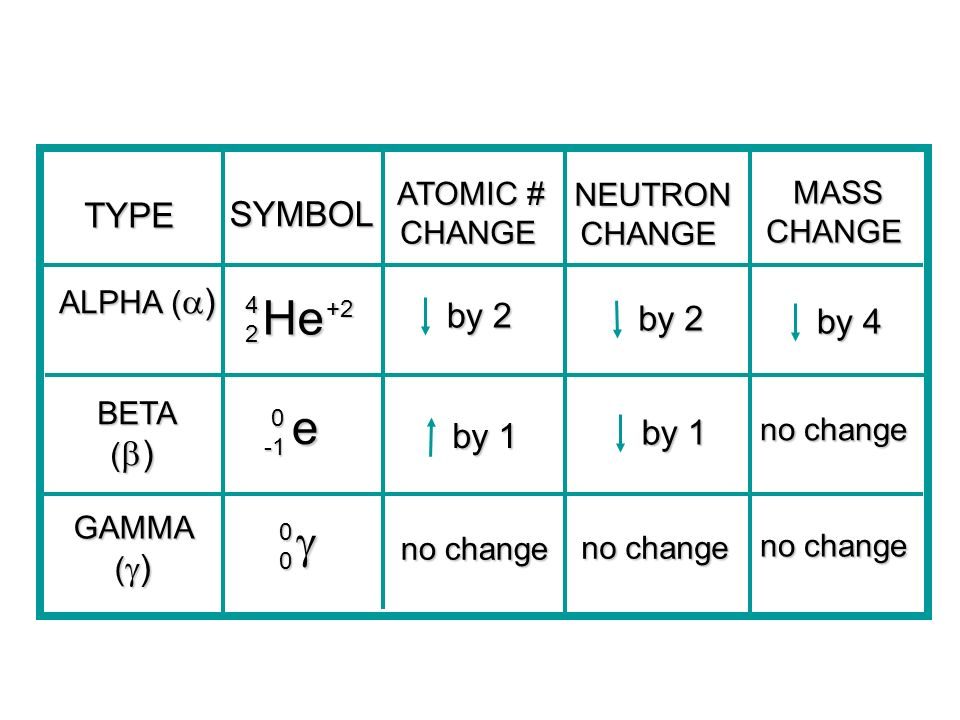 Nuclear Chemistry Nuclear Chemistry Can Be Used To Produce