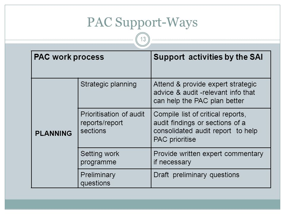 PAC Support-Ways PAC work processSupport activities by the SAI PLANNING Strategic planningAttend & provide expert strategic advice & audit-relevant info that can help the PAC plan better Prioritisation of audit reports/report sections Compile list of critical reports, audit findings or sections of a consolidated audit reportto help PAC prioritise Setting work programme Provide written expert commentary if necessary Preliminary questions Draft preliminary questions 13