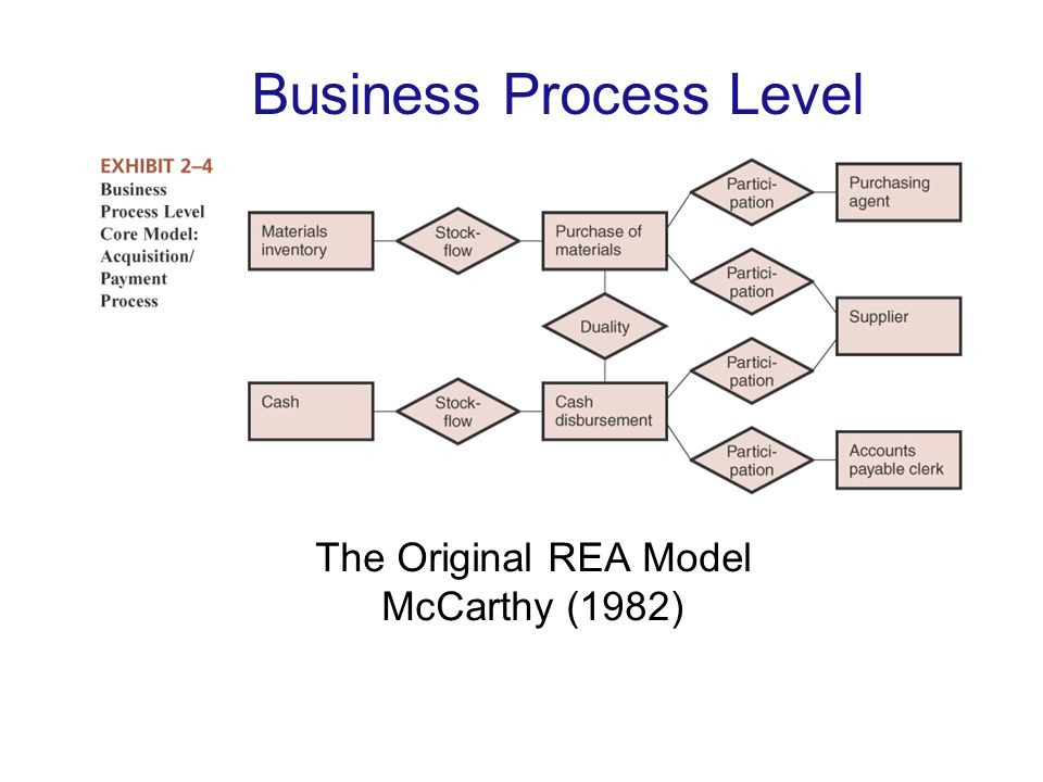 Rea diagram company examples basic guide wiring diagram r e a enterprise ontology patterns based on eis by dunn et al rh slideplayer com rea diagram payroll rea diagram format in the er ccuart Choice Image