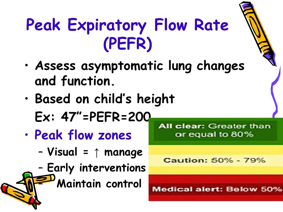 Peak Expiratory Flow Rate (PEFR) Assess asymptomatic lung changes and function.