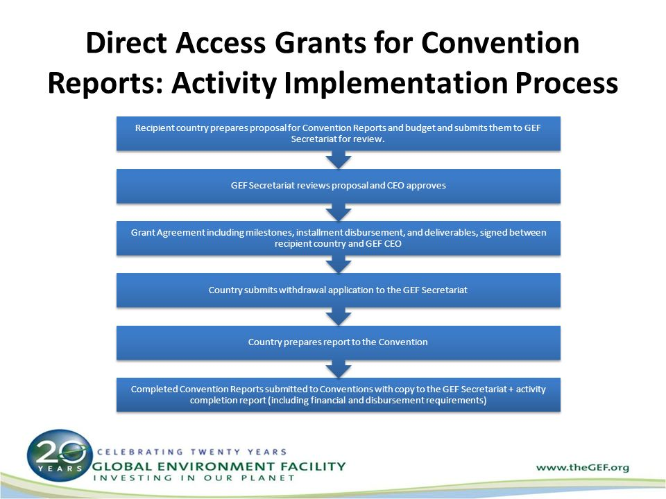 Direct Access Grants for Convention Reports: Activity Implementation Process Completed Convention Reports submitted to Conventions with copy to the GEF Secretariat + activity completion report (including financial and disbursement requirements) Country prepares report to the Convention Country submits withdrawal application to the GEF Secretariat Grant Agreement including milestones, installment disbursement, and deliverables, signed between recipient country and GEF CEO GEF Secretariat reviews proposal and CEO approves Recipient country prepares proposal for Convention Reports and budget and submits them to GEF Secretariat for review.