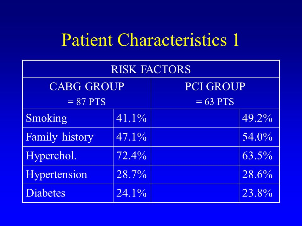 Patient Characteristics 1 RISK FACTORS CABG GROUP = 87 PTS PCI GROUP = 63 PTS Smoking41.1%49.2% Family history47.1%54.0% Hyperchol.72.4%63.5% Hypertension28.7%28.6% Diabetes24.1%23.8%