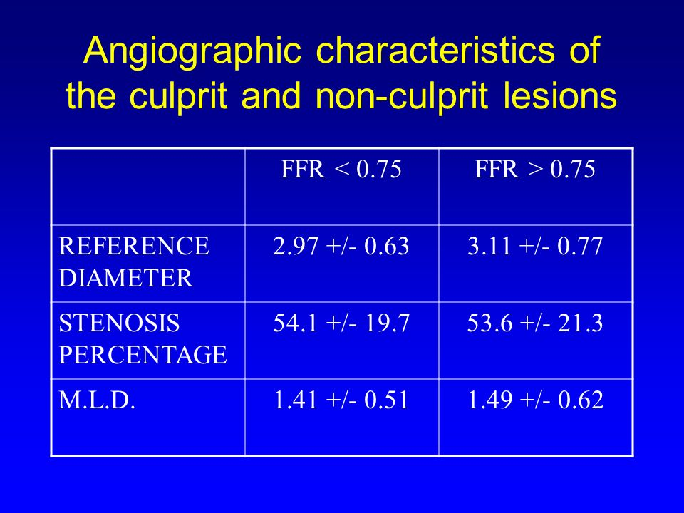 Angiographic characteristics of the culprit and non-culprit lesions FFR < 0.75FFR > 0.75 REFERENCE DIAMETER / / STENOSIS PERCENTAGE / / M.L.D / /- 0.62