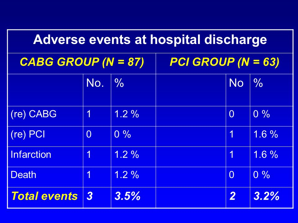 Adverse events at hospital discharge CABG GROUP (N = 87)PCI GROUP (N = 63) No.%No% (re) CABG11.2 %00 % (re) PCI00 %11.6 % Infarction11.2 %11.6 % Death11.2 %00 % Total events33.5%23.2%