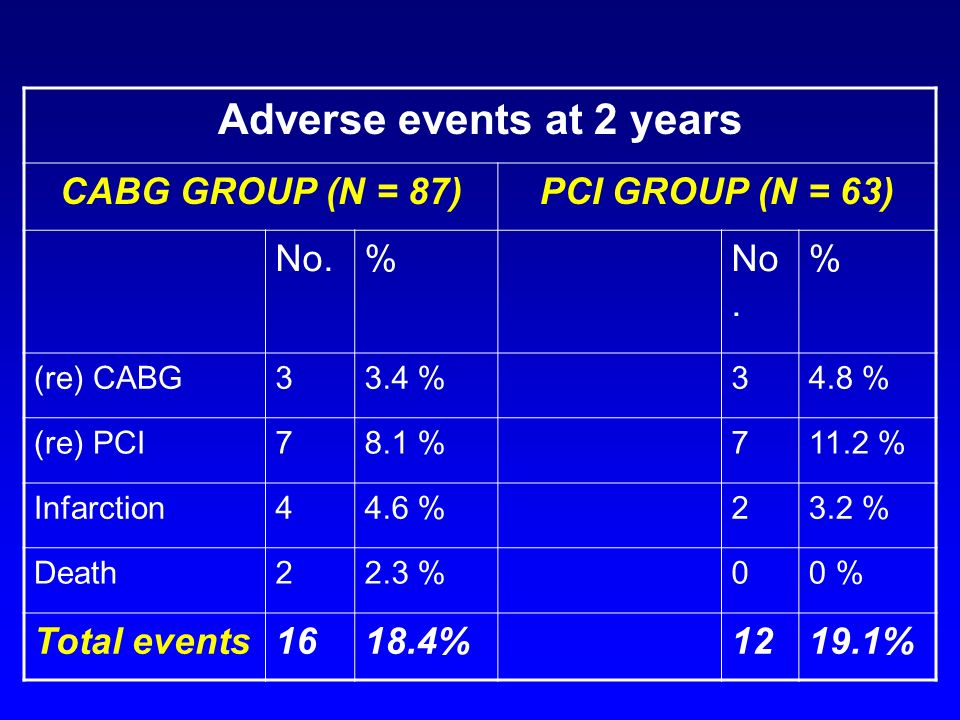 Adverse events at 2 years CABG GROUP (N = 87)PCI GROUP (N = 63) No.% % (re) CABG33.4 %34.8 % (re) PCI78.1 %711.2 % Infarction44.6 %23.2 % Death22.3 %00 % Total events1618.4%1219.1%