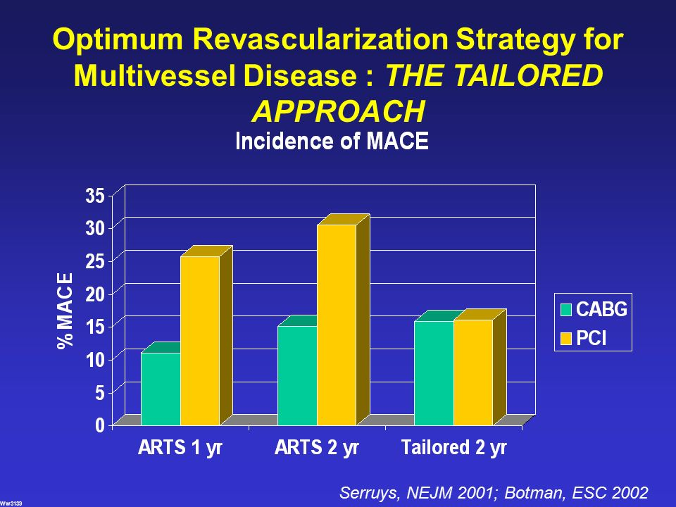 Optimum Revascularization Strategy for Multivessel Disease : THE TAILORED APPROACH Ww3139 Serruys, NEJM 2001; Botman, ESC 2002
