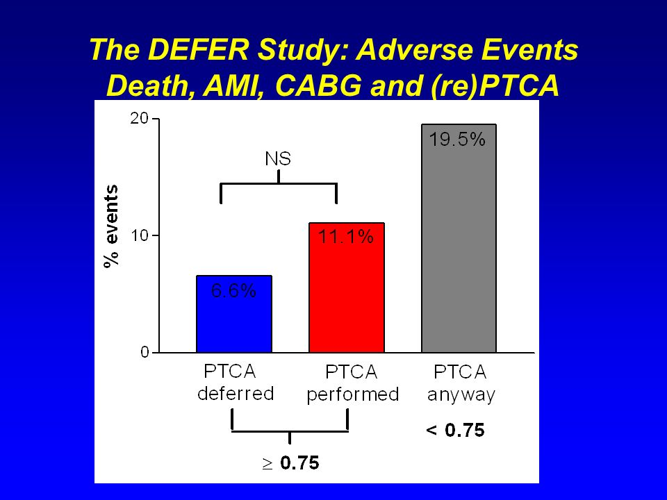 The DEFER Study: Adverse Events Death, AMI, CABG and (re)PTCA