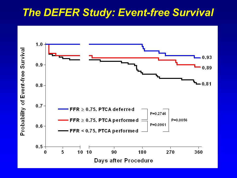 The DEFER Study: Event-free Survival