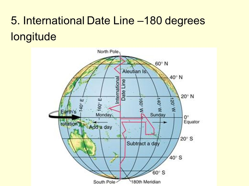 I Geography Skills A Terms 1 Latitude Distance North Or South Of Equator Lines Called Parallels Ppt Download