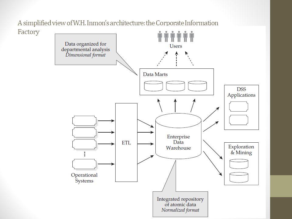 INMON CORPORATE INFORMATION FACTORY PDF