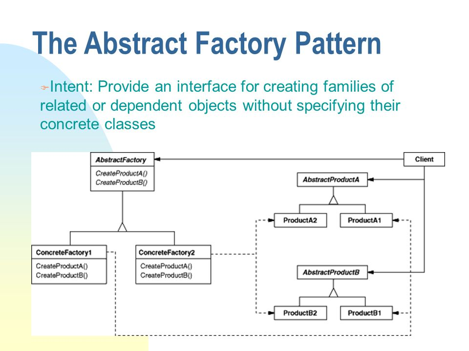 Case Studies On Design Patterns Design Refinements Examples Ppt Awesome Abstract Factory Pattern Java