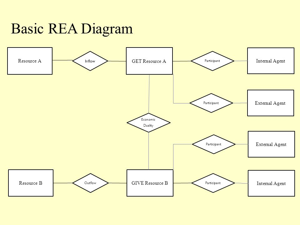 The rea model the rea model provides structure for developing an 7 basic rea diagram resource a get resource a inflow participant internal agent resource bgive resource b outflow participant internal agent economic ccuart Choice Image