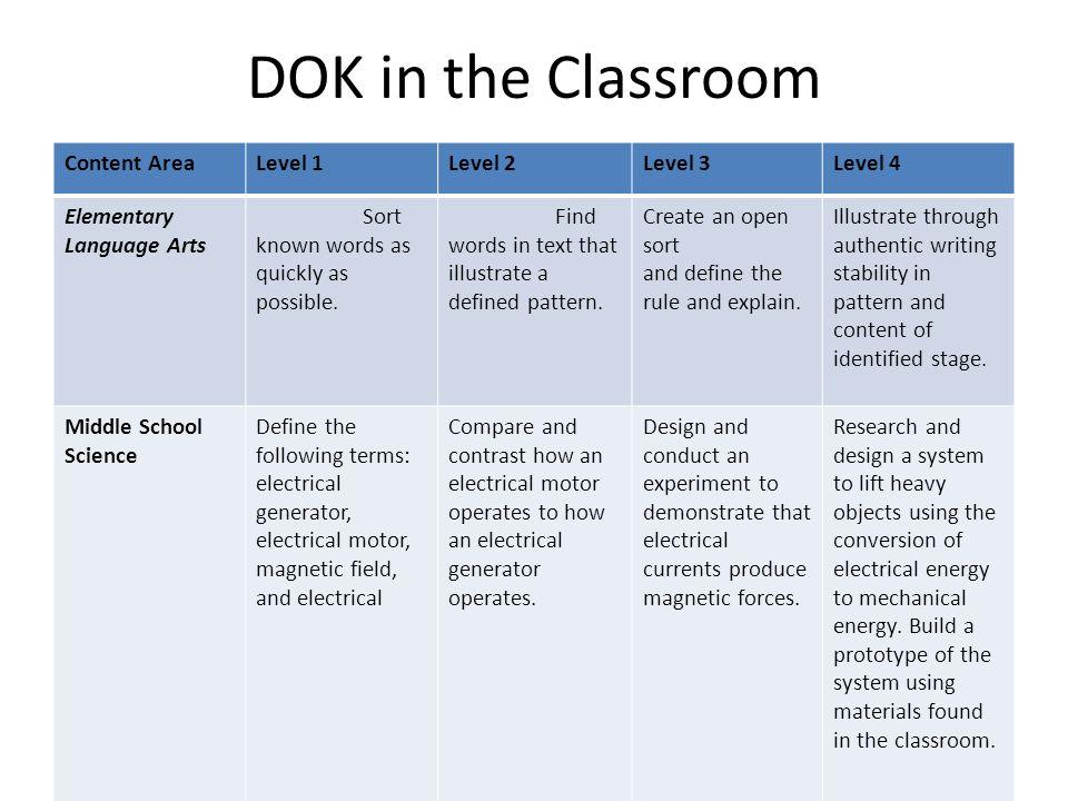 Webb S Depth Of Knowledge DOK Aligning Assessment