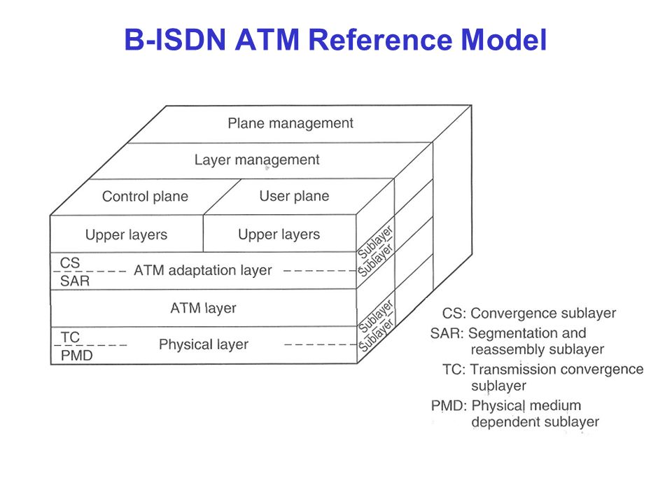 broadband isdn and atm ppt download rh slideplayer com Digital Lines Software as a Service