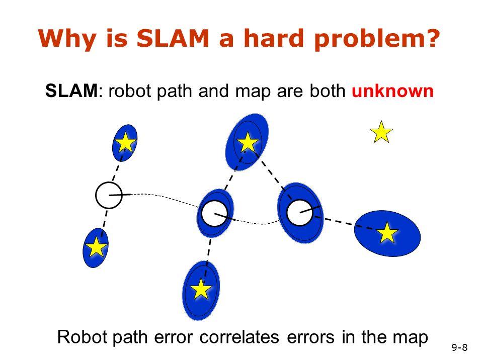 9-1 SA-1 Probabilistic Robotics: SLAM = Simultaneous