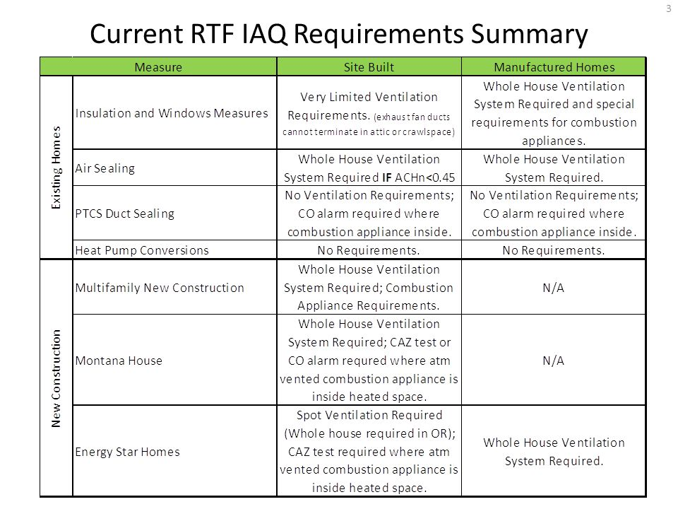 Residential Ventilation & IAQ Requirements for Existing