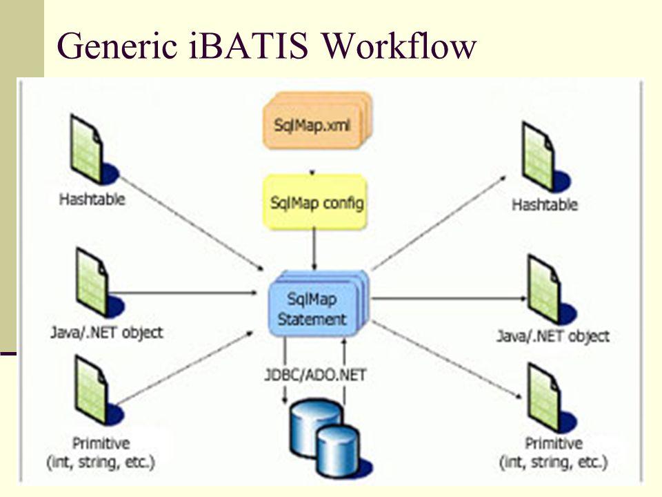 IBATIS Framework Presented by Joe Borosky, Chris DeCelles