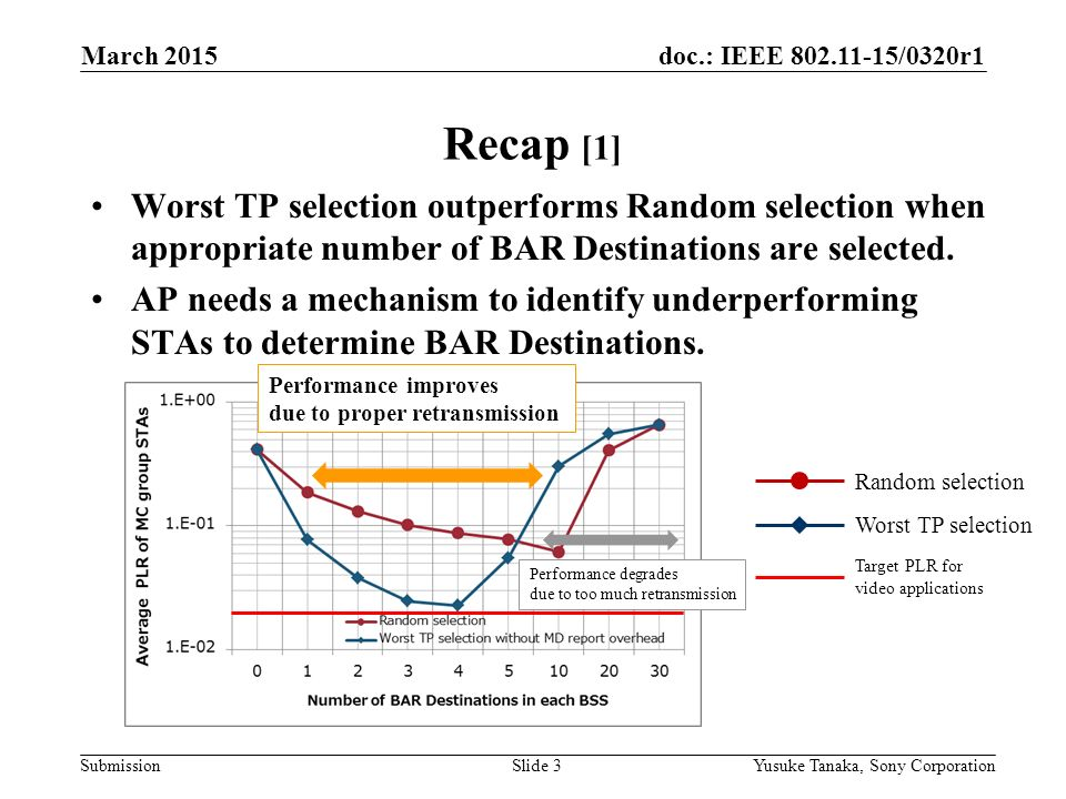 doc.: IEEE /0320r1 Submission Recap [1] Worst TP selection outperforms Random selection when appropriate number of BAR Destinations are selected.